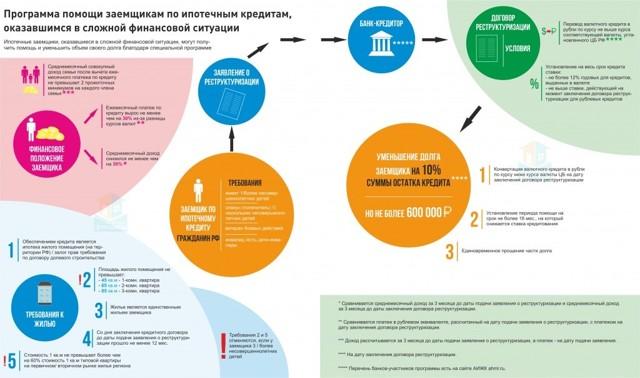 Реструктуризация ипотеки: какие в банках есть механизмы помощи заемщикам