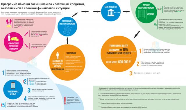 Реструктуризация кредита: что такое и как провести
